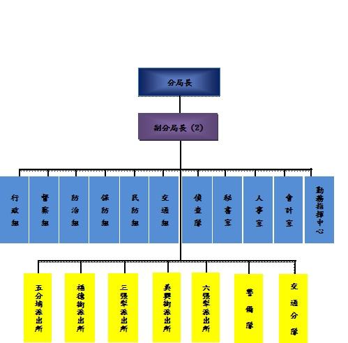 信義分局組織編制圖